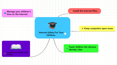 Mind Map: Internet Safety For Your Children.