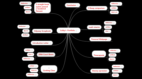 Mind Map: Colby's  Portfolio