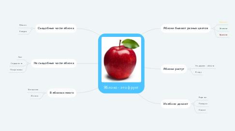 Mind Map: Яблоко - это фрукт