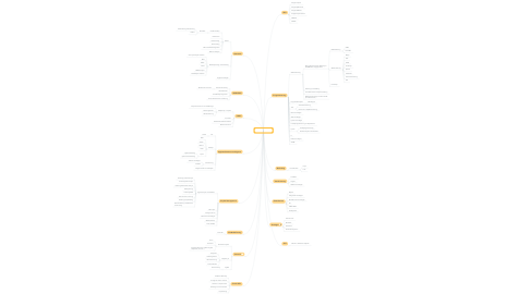 Mind Map: Jan Dohmann