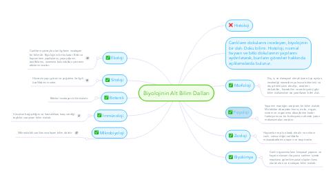 Mind Map: Biyolojinin Alt Bilim Dalları