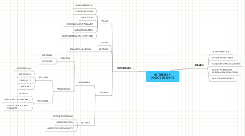 Mind Map: INTERESES Y DESEOS DE MAITE