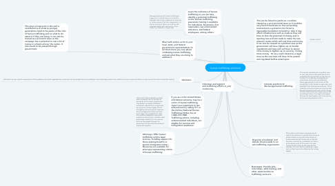 Mind Map: human trafficking solutions