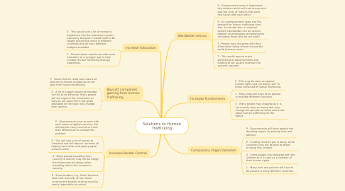 Mind Map: Solutions to Human Trafficking