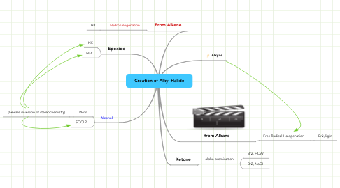 Mind Map: Creation of Alkyl Halide