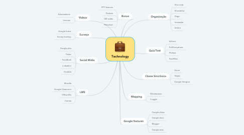 Mind Map: Technology