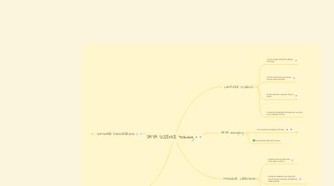 Mind Map: DATA SCIENCE training