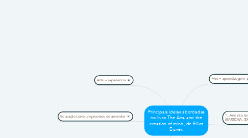 Mind Map: Principais ideias abordadas no livro The Arts and the creation of mind, de Elliot Eisner.