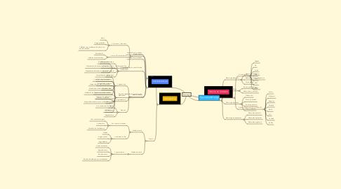Mind Map: Metrología