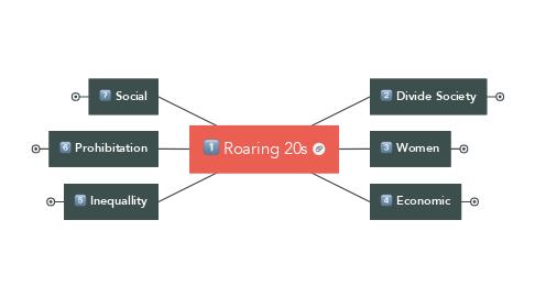 Mind Map: Roaring 20s