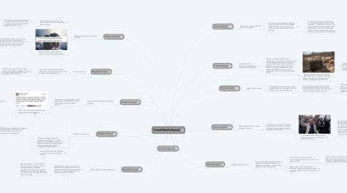 Mind Map: Social Media Impact