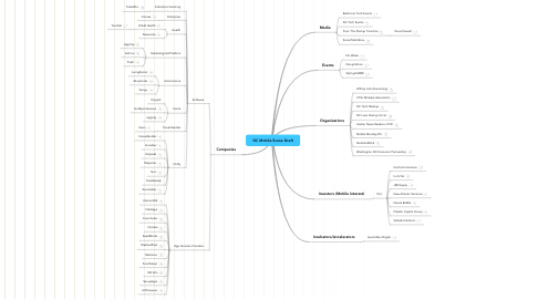 Mind Map: DC Mobile Scene Draft