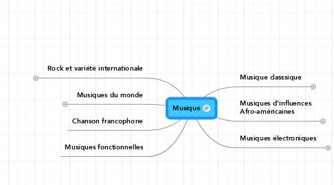 Mind Map: Musique