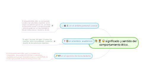 Mind Map: significado y sentido del comportamiento ético.