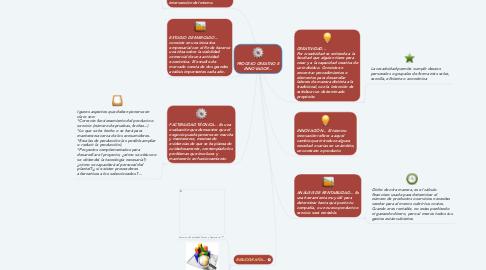 Mind Map: PROCESO CREATIVO E INNOVADOR...