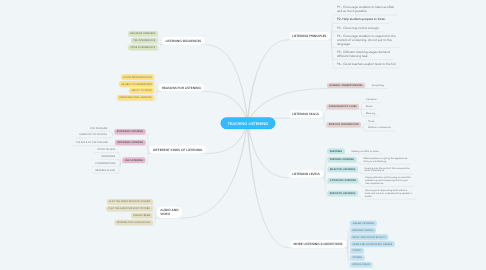 Mind Map: TEACHING LISTENING