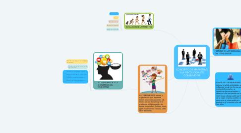 Mind Map: CONCEPTO DE MARKETING Y LA PSICOLOGIA DEL CONSUMIDOR