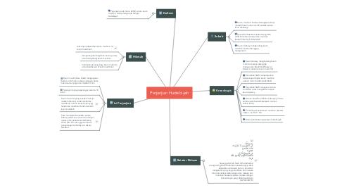 Mind Map: Perjanjian Hudaibiyah