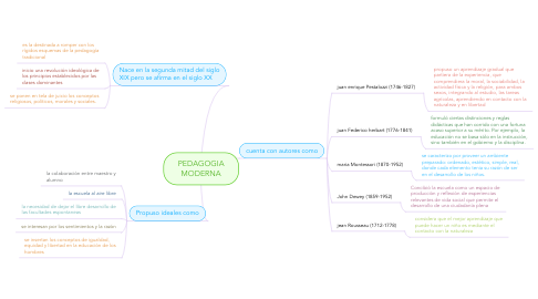 Mind Map: PEDAGOGIA MODERNA