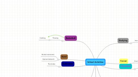 Mind Map: School Activities