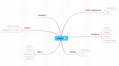 Mind Map: Hobbies