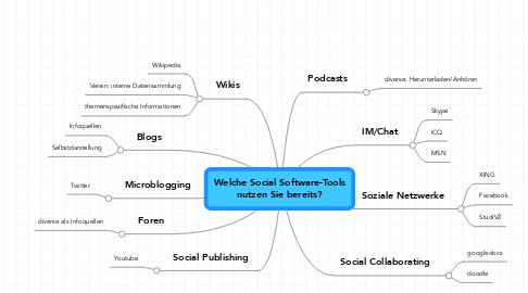 Mind Map: Welche Social Software-Tools nutzen Sie bereits?