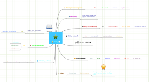 Mind Map: Hobby