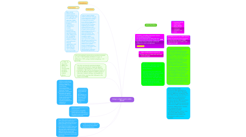 Mind Map: Living in a digital world- mobile  phones