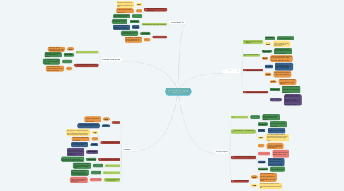 Mind Map: Solutions for the Ageing Population