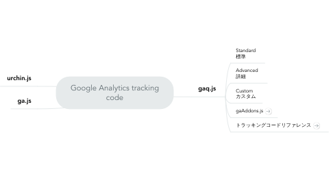 Mind Map: Google Analytics tracking code