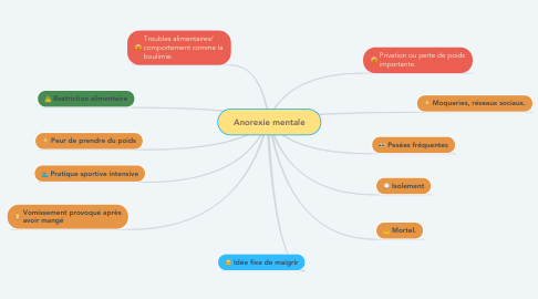 Mind Map: Anorexie mentale