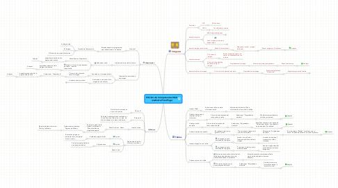 Mind Map: Edición de Componentes Web mediante FrontPage