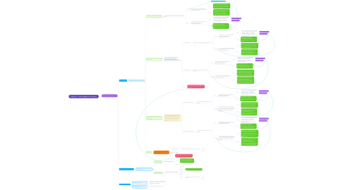 Mind Map: HAL Lyon 1 - aide au dépôt pour chercheurs