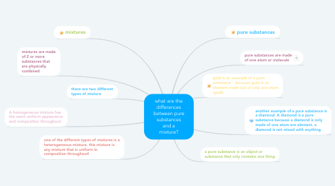 Mind Map: what are the differences between pure substances and a mixture?