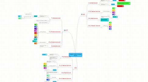 Mind Map: Oclusives a final i a l'interior de mot