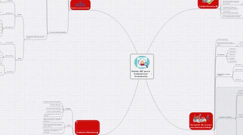 Mind Map: Modelo 360° para la Evaluación por Competencias
