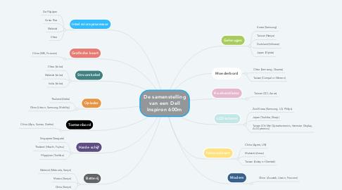 Mind Map: De samenstelling van een Dell Inspiron 600m