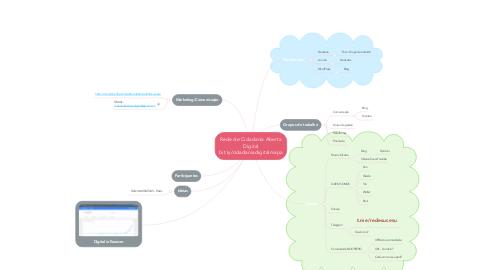 Mind Map: Rede de Cidadania Aberta Digital bit.ly/cidadaniadigitalmapa