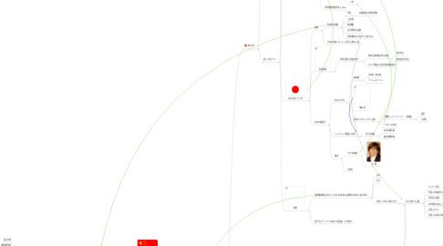 Mind Map: 日中韓はひとつになれない (まとめ)