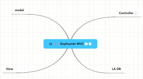 Mind Map: Explicando MVC