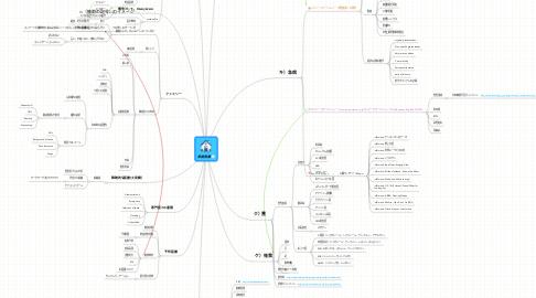 Mind Map: 家庭医療