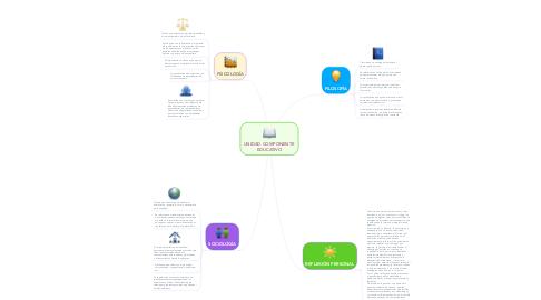Mind Map: UNIDAD COMPONENTE  EDUCATIVO