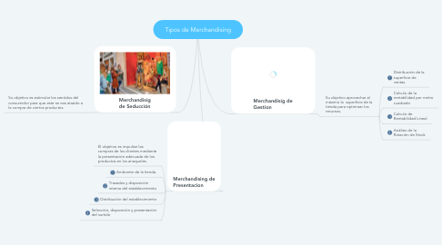Mind Map: Tipos de Merchandising