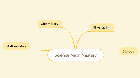 Mind Map: Science Math Mastery