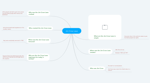Mind Map: Jim Crow Laws