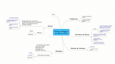 Mind Map: Sistema de Registro Acadêmico UFNO
