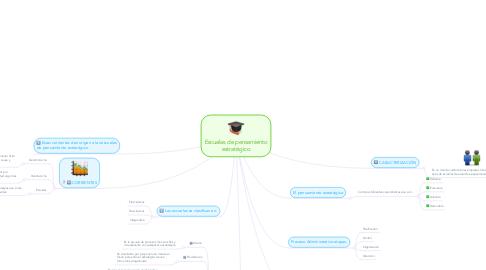 Mind Map: Escuelas de pensamiento estratégico