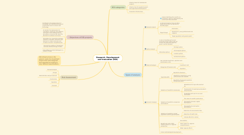 Mind Map: Research, Development and Innovation (RDI)