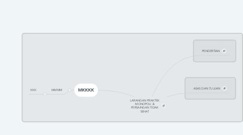 Mind Map: LARANGAN PRAKTEK MONOPOLI & PERSAINGAN TIDAK SEHAT