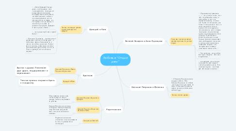 Mind Map: ПО моего компьютера